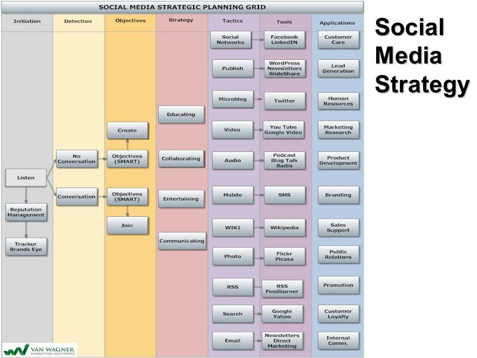 SocialMediaStrategy