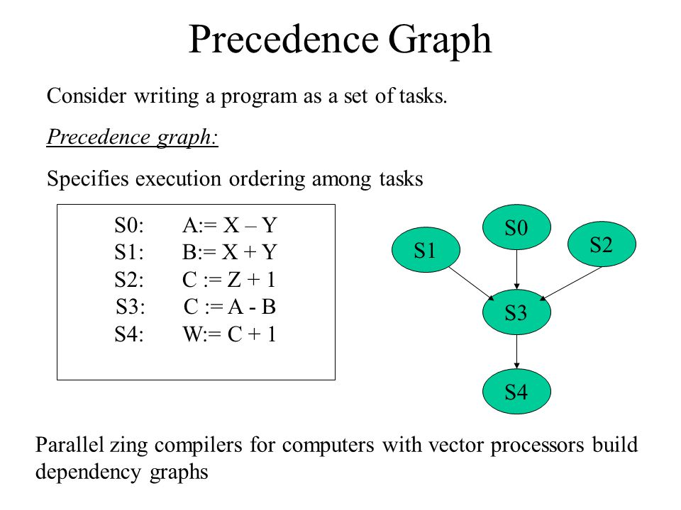 Precedence Graph Consider writing a program as a set of tasks. Precedence graph: Specifies execution ordering among tasks S0:A:= X – Y S1:B:= X + Y S2