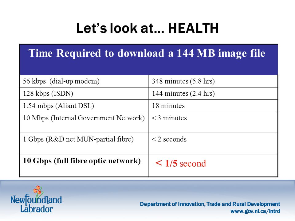Department of Innovation, Trade and Rural Development   Let's look at… HEALTH Time Required to download a 144 MB image file 56 kbps (dial-up modem)348 minutes (5.8 hrs) 128 kbps (ISDN)144 minutes (2.4 hrs) 1.54 mbps (Aliant DSL)18 minutes 10 Mbps (Internal Government Network)< 3 minutes 1 Gbps (R&D net MUN-partial fibre)< 2 seconds 10 Gbps (full fibre optic network) < 1/5 second