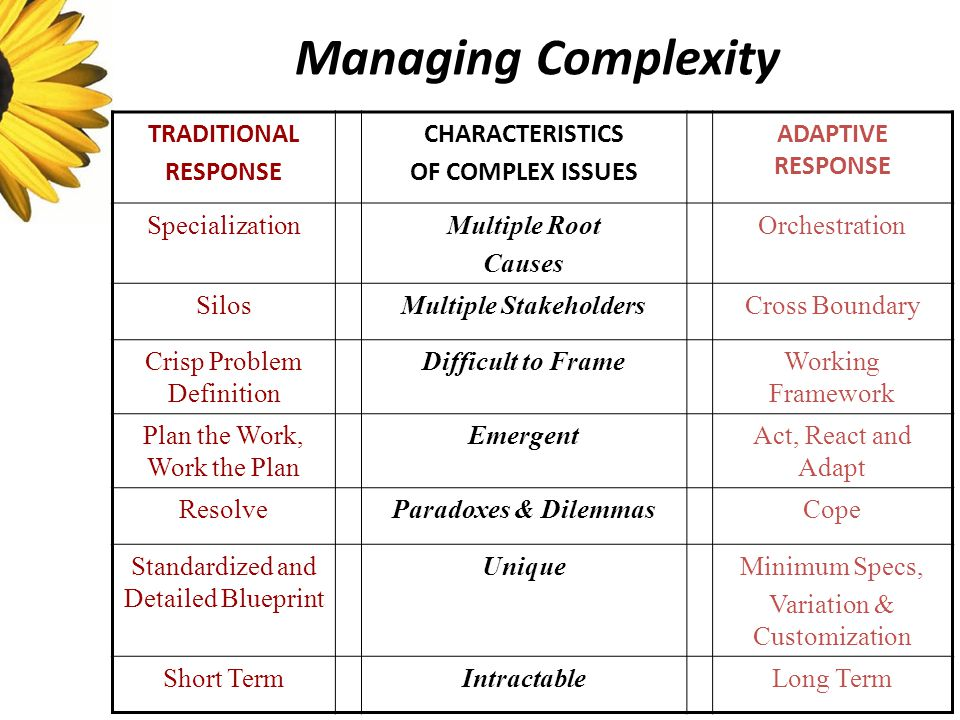 Managing Complexity TRADITIONAL RESPONSE CHARACTERISTICS OF COMPLEX ISSUES ADAPTIVE RESPONSE SpecializationMultiple Root Causes Orchestration SilosMultiple StakeholdersCross Boundary Crisp Problem Definition Difficult to FrameWorking Framework Plan the Work, Work the Plan EmergentAct, React and Adapt ResolveParadoxes & DilemmasCope Standardized and Detailed Blueprint UniqueMinimum Specs, Variation & Customization Short TermIntractableLong Term