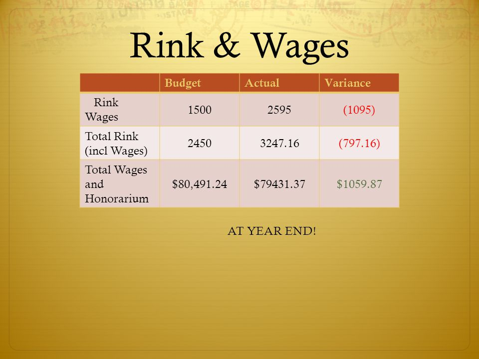 Rink & Wages BudgetActualVariance Rink Wages 15002595(1095) Total Rink (incl Wages) 24503247.16(797.16) Total Wages and Honorarium $80,491.24$79431.37$1059.87 AT YEAR END!