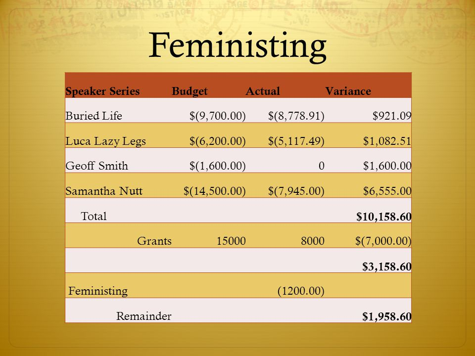 Feministing Speaker SeriesBudgetActualVariance Buried Life $(9,700.00) $(8,778.91) $921.09 Luca Lazy Legs $(6,200.00) $(5,117.49) $1,082.51 Geoff Smith $(1,600.00)0 $1,600.00 Samantha Nutt $(14,500.00) $(7,945.00) $6,555.00 Total $10,158.60 Grants150008000 $(7,000.00) $3,158.60 Feministing(1200.00) Remainder $1,958.60