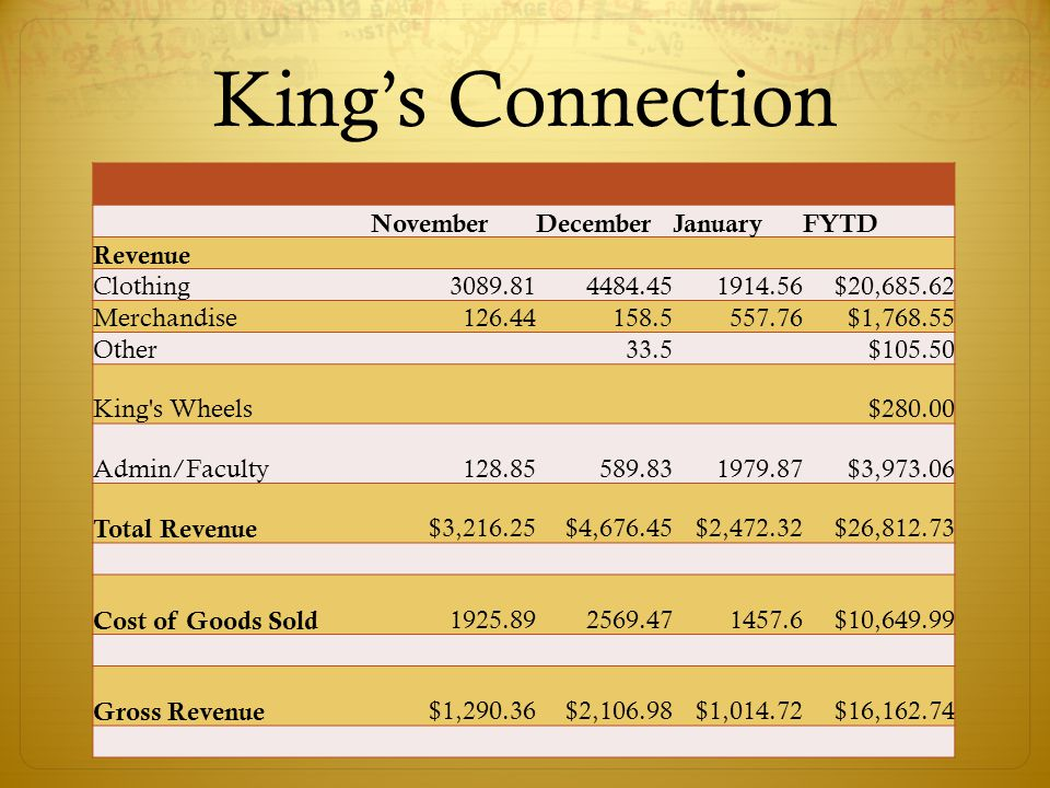 King's Connection NovemberDecemberJanuaryFYTD Revenue Clothing3089.814484.451914.56$20,685.62 Merchandise126.44158.5557.76$1,768.55 Other33.5$105.50 King s Wheels$280.00 Admin/Faculty128.85589.831979.87$3,973.06 Total Revenue $3,216.25$4,676.45$2,472.32$26,812.73 Cost of Goods Sold 1925.892569.471457.6$10,649.99 Gross Revenue $1,290.36$2,106.98$1,014.72$16,162.74