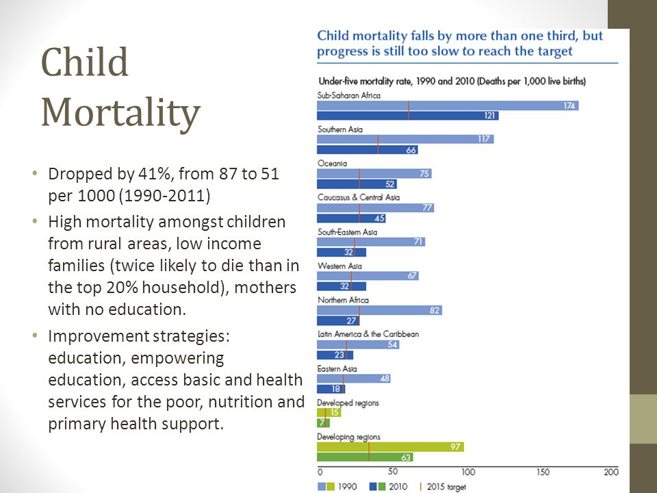 Goal 4. Reduce child mortality Target 5.