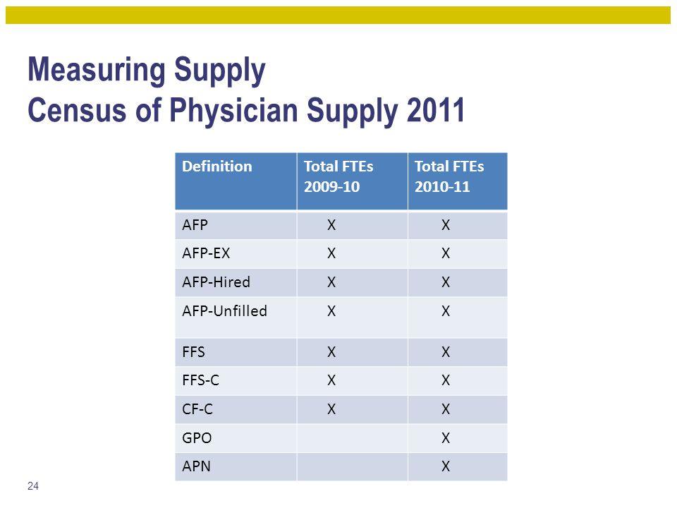 Measuring Supply Census of Physician Supply 2011 DefinitionTotal FTEs 2009-10 Total FTEs 2010-11 AFP X X AFP-EX X X AFP-Hired X X AFP-Unfilled X X FFS