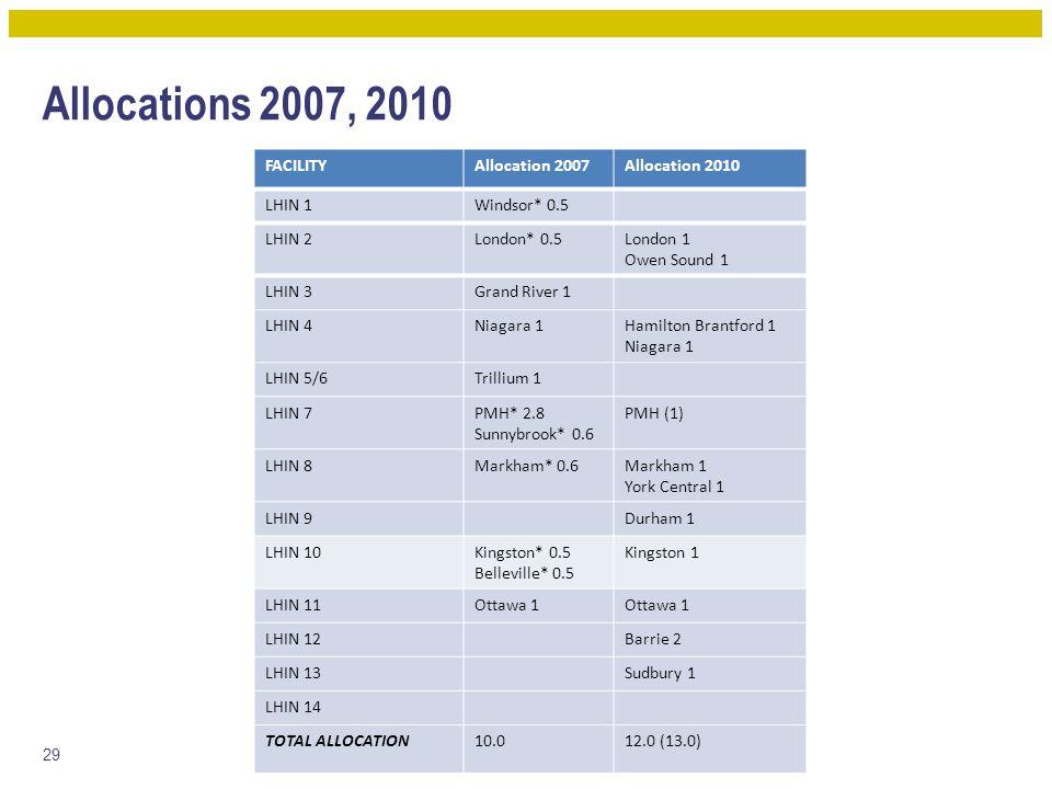 Allocations 2007, 2010 29 FACILITYAllocation 2007Allocation 2010 LHIN 1Windsor* 0.5 LHIN 2London* 0.5London 1 Owen Sound 1 LHIN 3Grand River 1 LHIN 4N