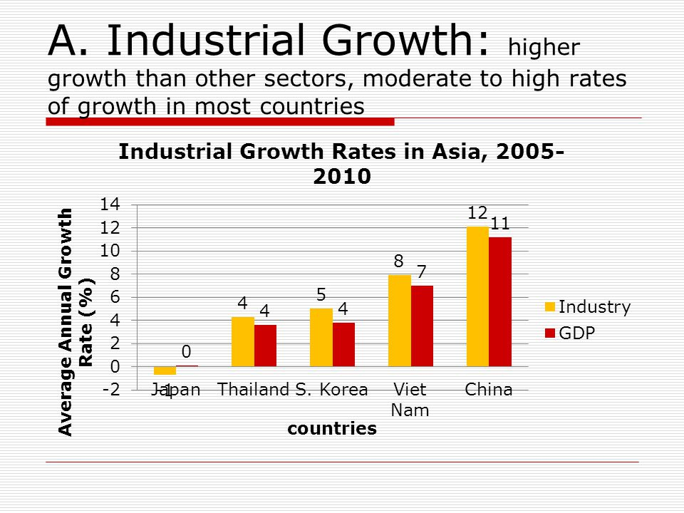 A. Industrial Growth: higher growth than other sectors, moderate to high rates of growth in most countries