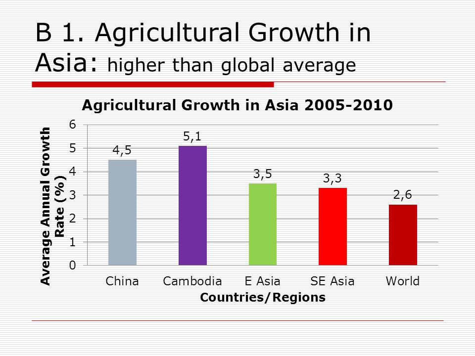B 1. Agricultural Growth in Asia: higher than global average