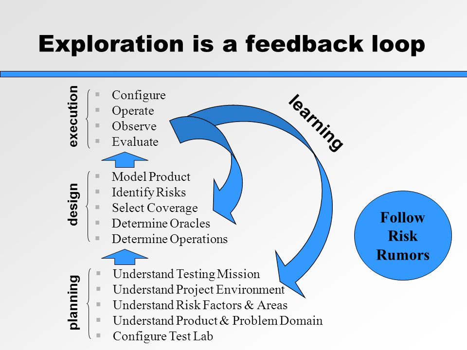 Exploration is a feedback loop  Configure  Operate  Observe  Evaluate execution  Understand Testing Mission  Understand Project Environment  Understand Risk Factors & Areas  Understand Product & Problem Domain  Configure Test Lab planning  Model Product  Identify Risks  Select Coverage  Determine Oracles  Determine Operations design learning Follow Risk Rumors