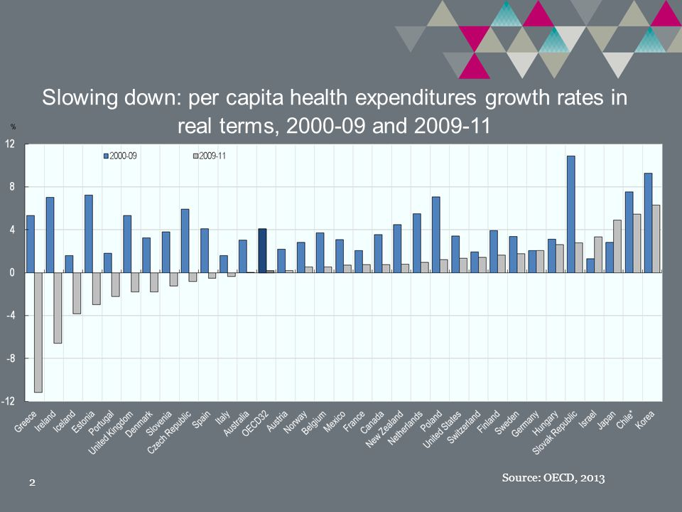 Slowing down: per capita health expenditures growth rates in real terms, and Source: OECD, 2013