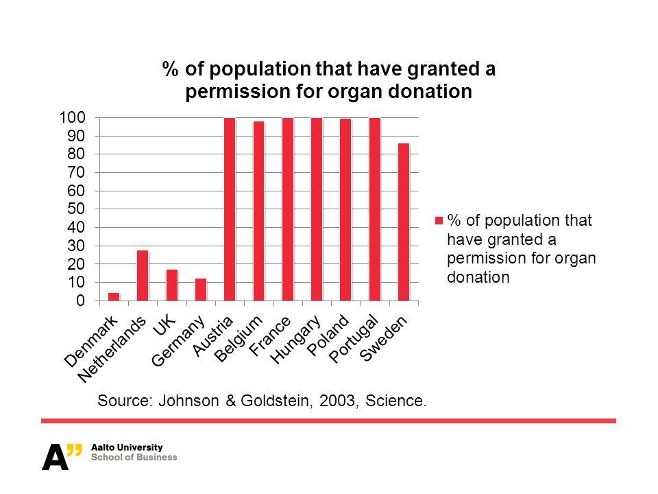 Source: Johnson & Goldstein, 2003, Science.