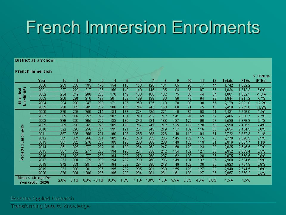Ecocene Applied Research Transforming Data to Knowledge French Immersion Enrolments