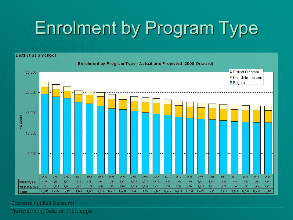 Ecocene Applied Research Transforming Data to Knowledge Enrolment by Program Type
