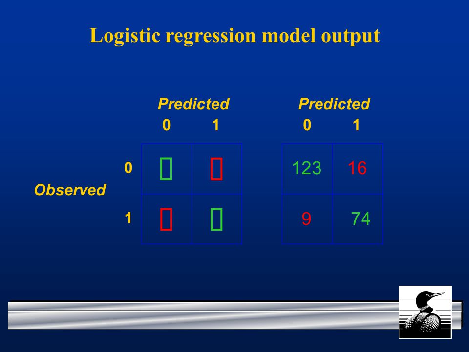   Predicted Observed Logistic regression model output Predicted