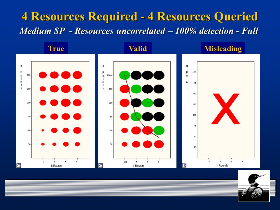 4 Resources Required - 4 Resources Queried TrueValid Medium SP - Resources uncorrelated – 100% detection - Full Misleading