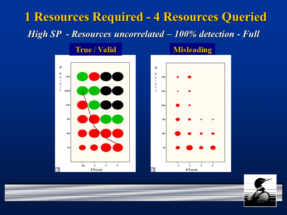 1 Resources Required - 4 Resources Queried Misleading High SP - Resources uncorrelated – 100% detection - Full True / Valid