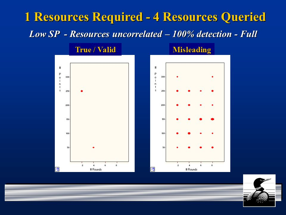 1 Resources Required - 4 Resources Queried Misleading Low SP - Resources uncorrelated – 100% detection - Full True / Valid