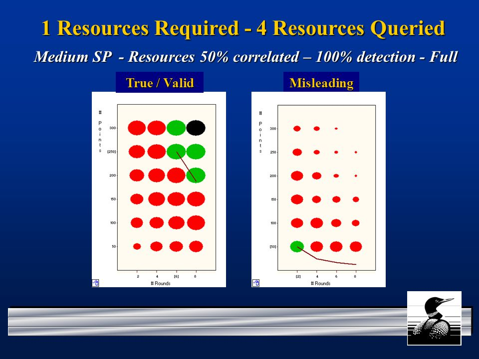 1 Resources Required - 4 Resources Queried Misleading Medium SP - Resources 50% correlated – 100% detection - Full True / Valid