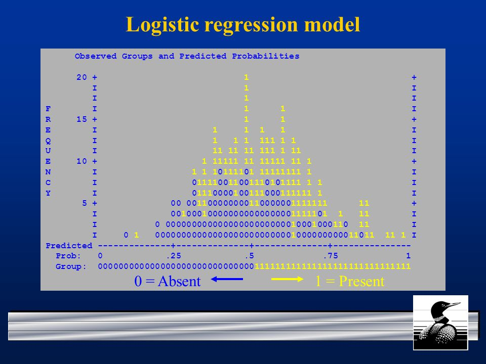 Observed Groups and Predicted Probabilities I 1 I F I 1 1 I R E I I Q I I U I I E N I I C I I Y I I I I I I I I Predicted Prob: Group: Logistic regression model 0 = Absent1 = Present