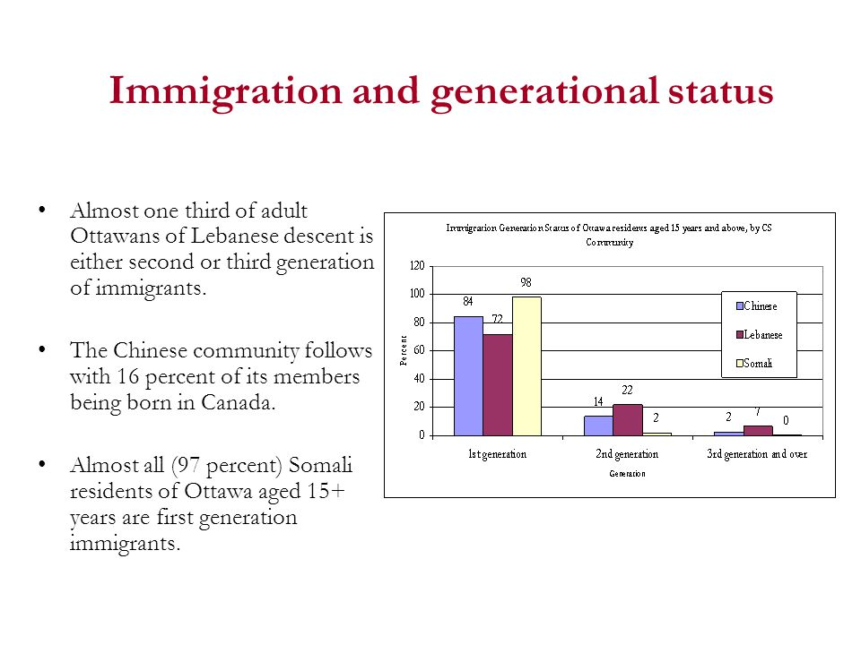 Immigration and generational status Almost one third of adult Ottawans of Lebanese descent is either second or third generation of immigrants.