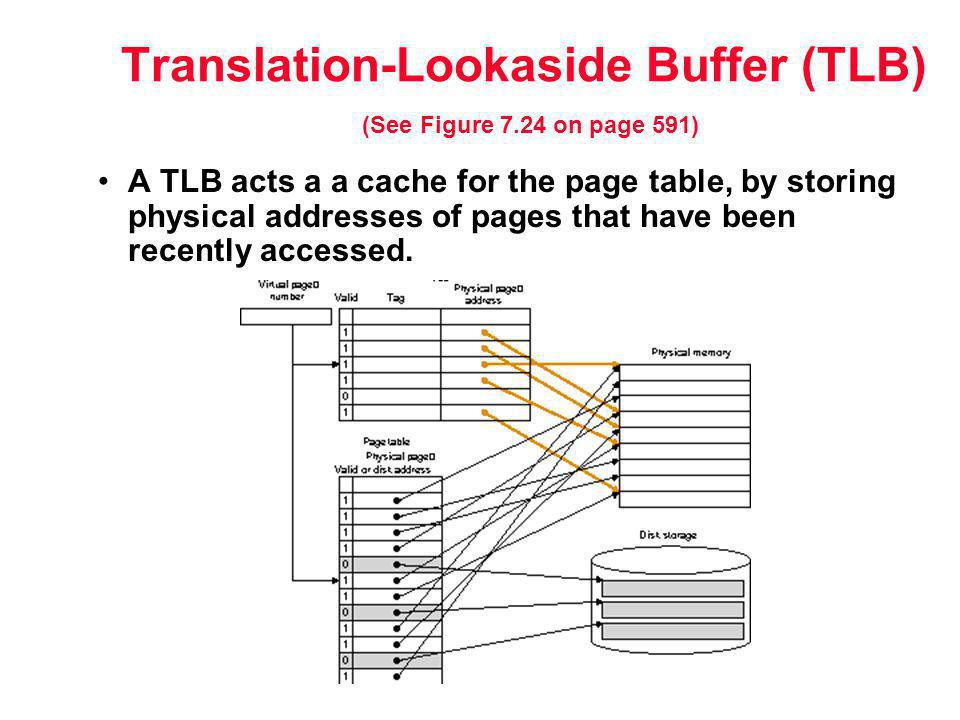 Translation-Lookaside Buffer (TLB) (See Figure 7.24 on page 591) A TLB acts a a cache for the page table, by storing physical addresses of pages that have been recently accessed.