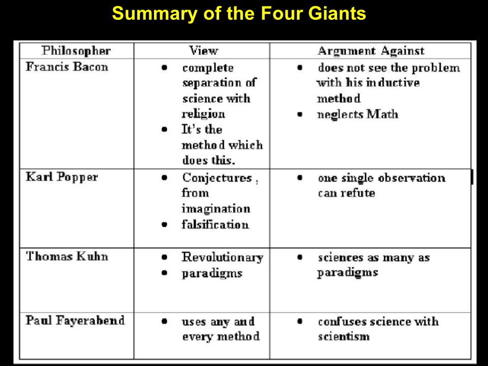 Summary of the Four Giants