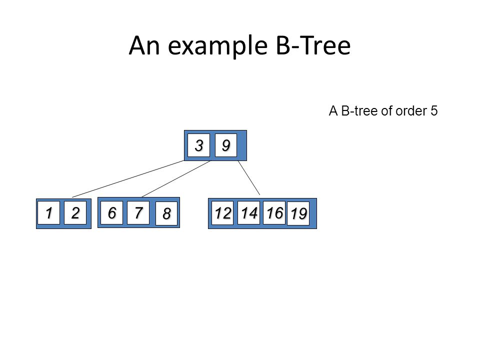 An example B-Tree 9 3 126716 14 12 19 A B-tree of order 5 8
