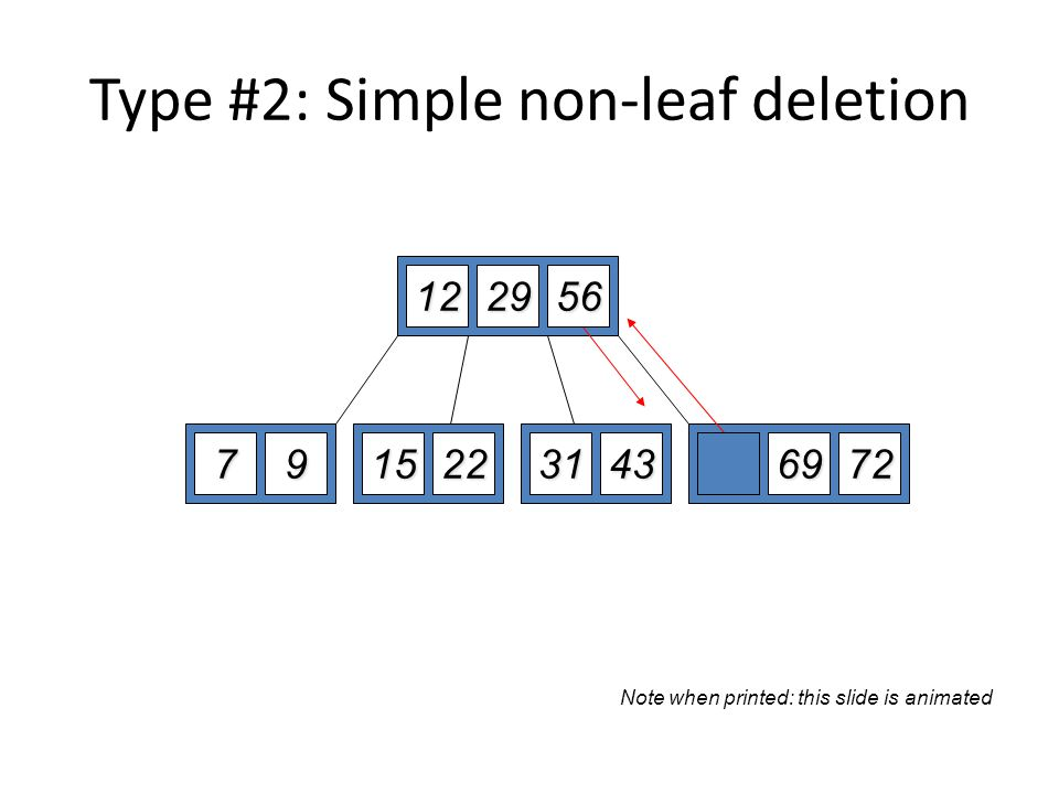 Type #2: Simple non-leaf deletion 122952 7915225669723143 Delete 52 Borrow the predecessor or (in this case) successor 56 Note when printed: this slid