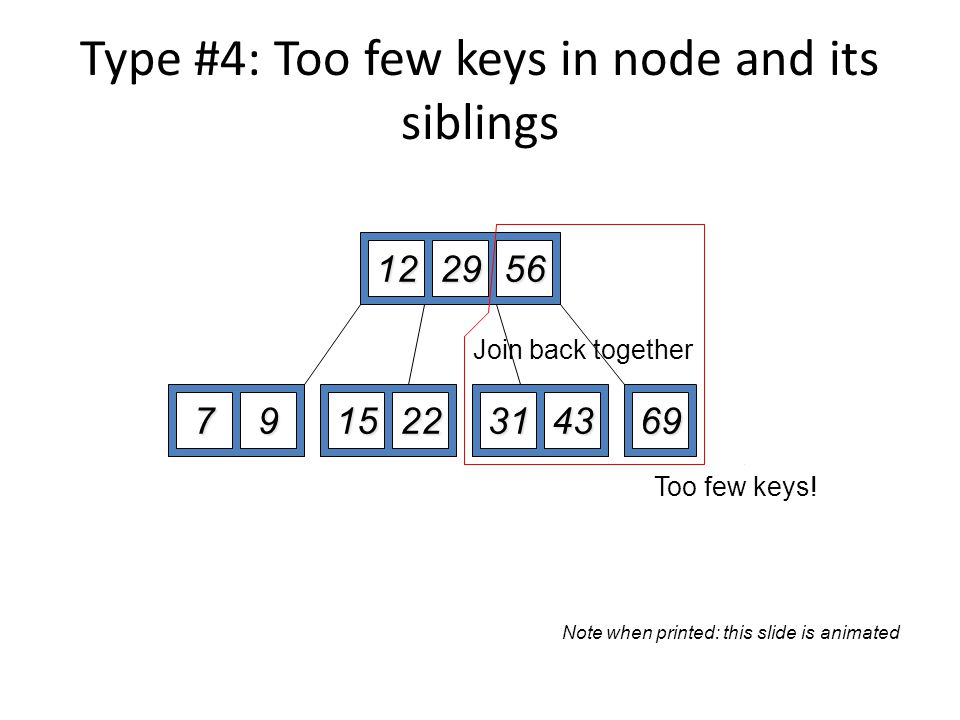 Type #4: Too few keys in node and its siblings 122956 79152269723143 Delete 72 Too few keys! Join back together Note when printed: this slide is anima