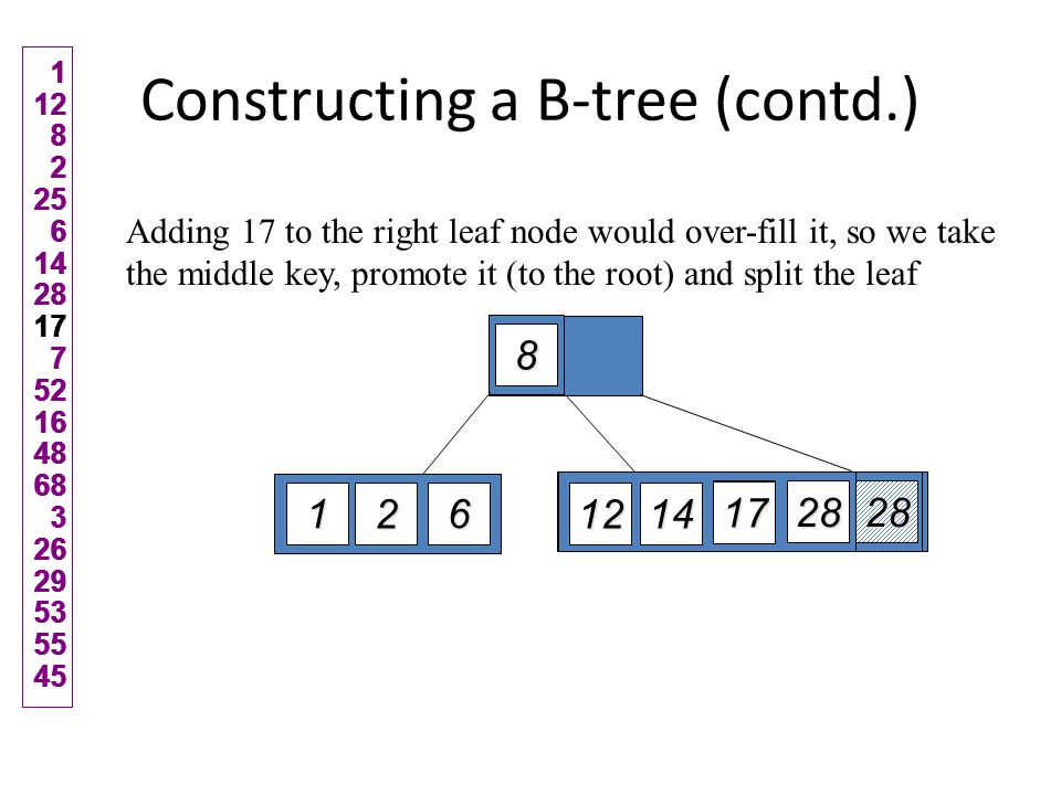 Constructing a B-tree (contd.) 7, 52, 16, 48 get added to the leaf nodes 1 12 82 25 6 142817 7 52164868 3 2629535545 12 8 25 6 1 2 28 14 17 7 52 16 48