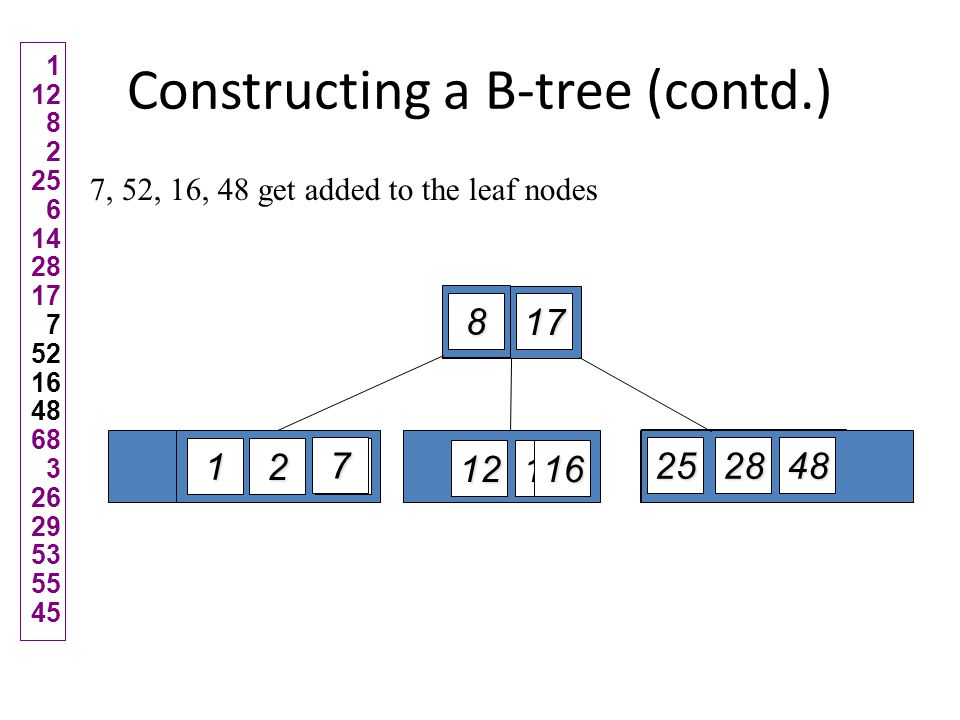 Constructing a B-tree (contd.) Adding 68 causes us to split the right most leaf, promoting 48 to the root 1 12 82 25 6 142817 7 52164868 3 2629535545 817 7 6 2 1 16 14 12 52 48 28 2568