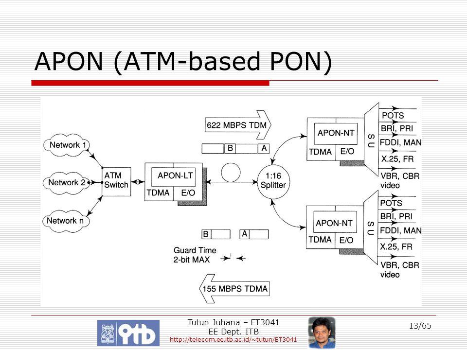 Tutun Juhana – ET3041 EE Dept. ITB http://telecom.ee.itb.ac.id/~tutun/ET3041 13/65 APON (ATM-based PON)
