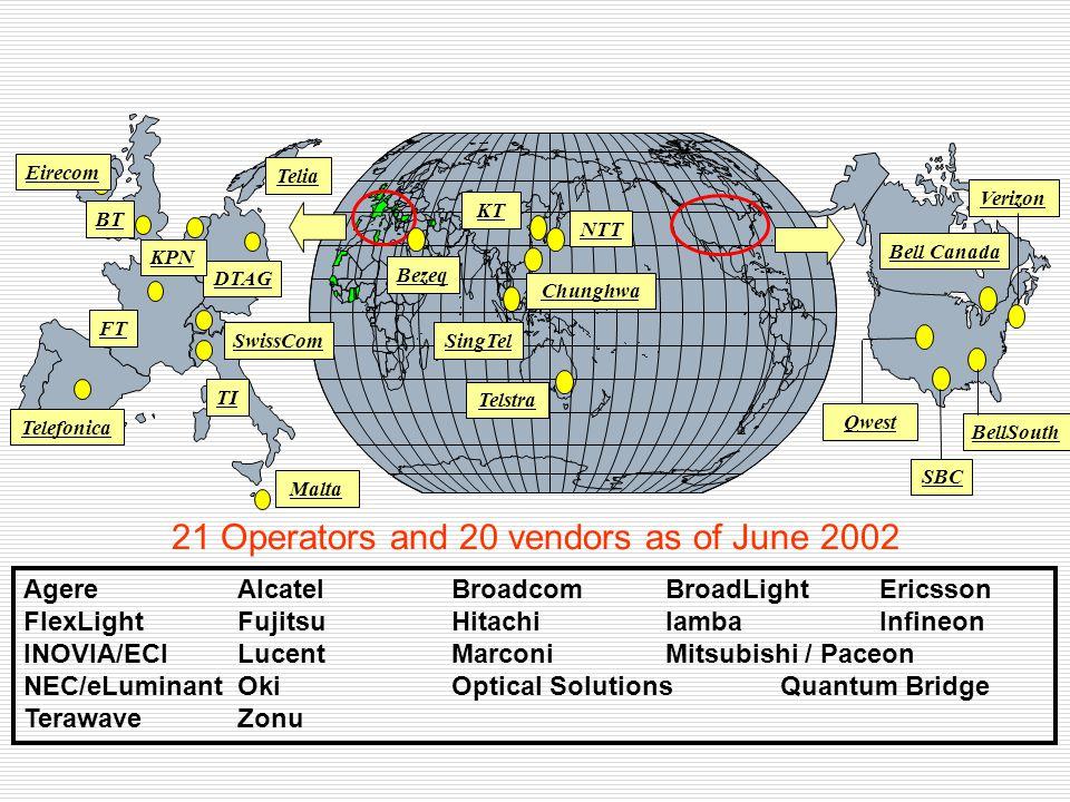 21 Operators and 20 vendors as of June 2002 AgereAlcatel Broadcom BroadLightEricsson FlexLightFujitsu HitachiIambaInfineon INOVIA/ECILucentMarconiMits