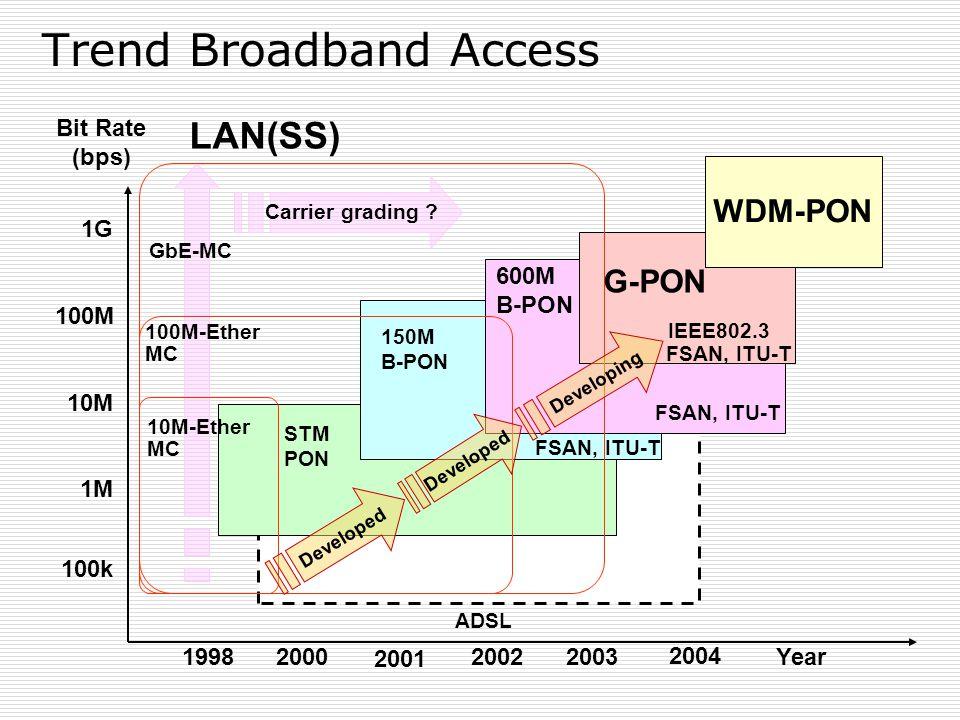 100k 1M 10M 100M 1G 600M B-PON G-PON Year ADSL 2000 2001 1998 Bit Rate (bps) Developed IEEE802.3 FSAN, ITU-T 2003 150M B-PON 100M-Ether MC GbE-MC 10M-