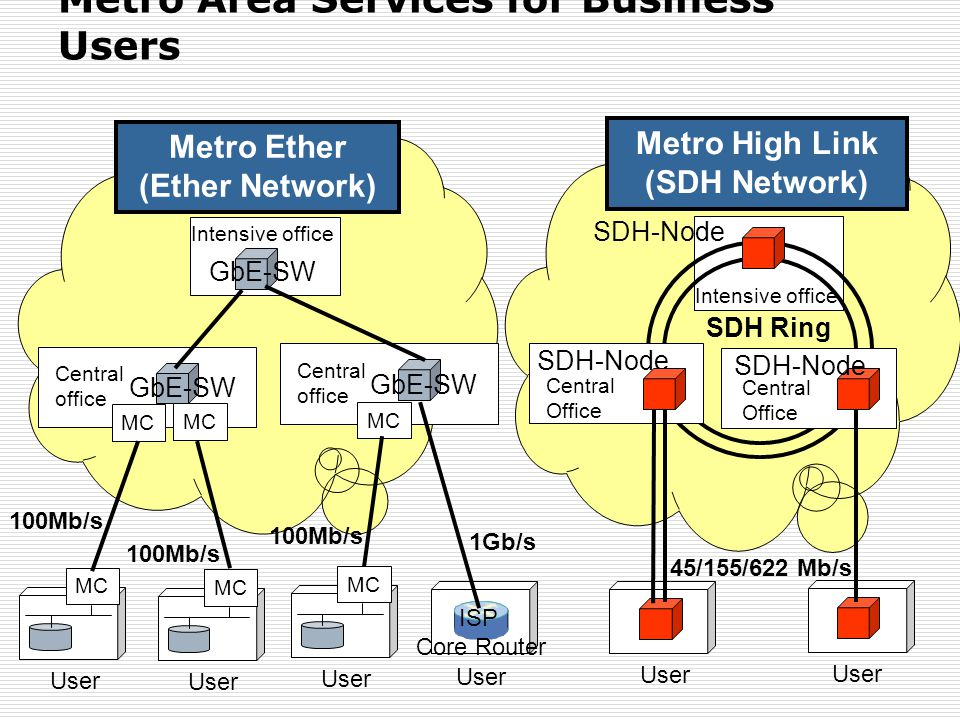 Metro Area Services for Business Users Intensive office GbE-SW Central office GbE-SW Central office MC User MC User MC User ISP Core Router 100Mb/s 1G