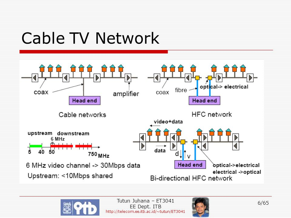 Tutun Juhana – ET3041 EE Dept. ITB http://telecom.ee.itb.ac.id/~tutun/ET3041 6/65 Cable TV Network