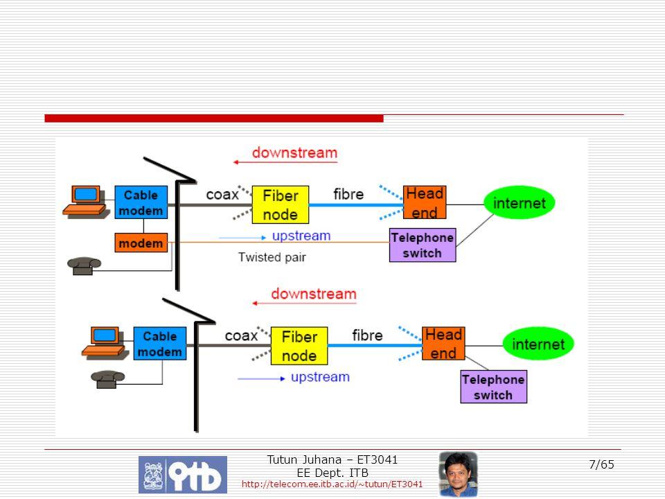 Tutun Juhana – ET3041 EE Dept. ITB http://telecom.ee.itb.ac.id/~tutun/ET3041 7/65