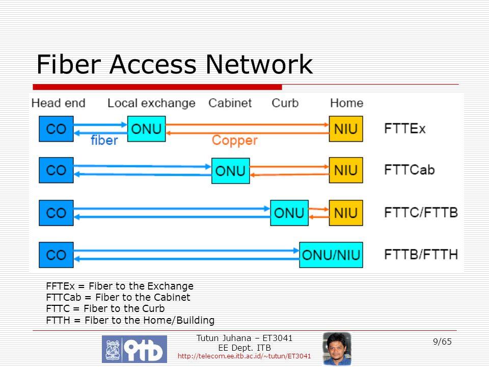 Tutun Juhana – ET3041 EE Dept. ITB http://telecom.ee.itb.ac.id/~tutun/ET3041 9/65 Fiber Access Network FFTEx = Fiber to the Exchange FTTCab = Fiber to