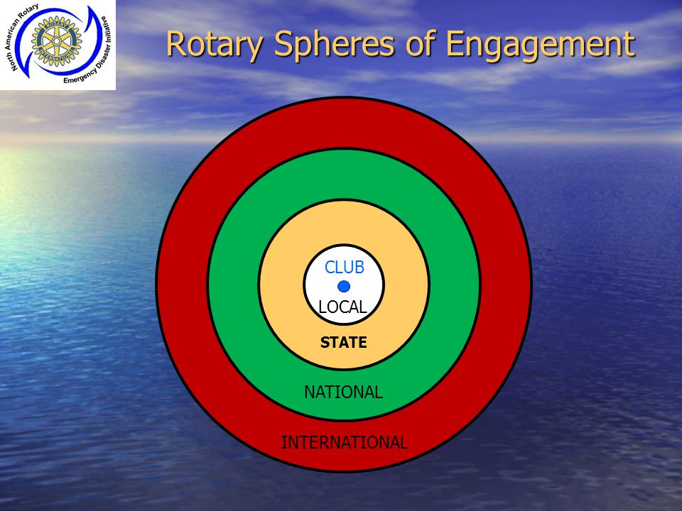 CLUB STATE NATIONAL INTERNATIONAL LOCAL CLUB Rotary Spheres of Engagement