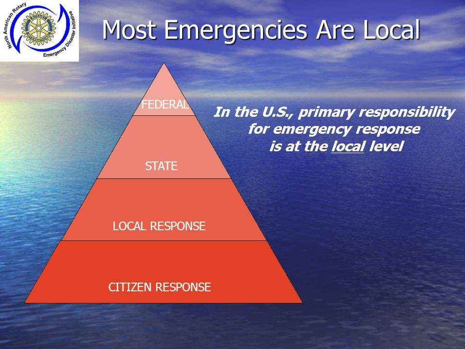 Most Emergencies Are Local CITIZEN RESPONSE LOCAL RESPONSE STATE FEDERAL In the U.S., primary responsibility for emergency response is at the local le