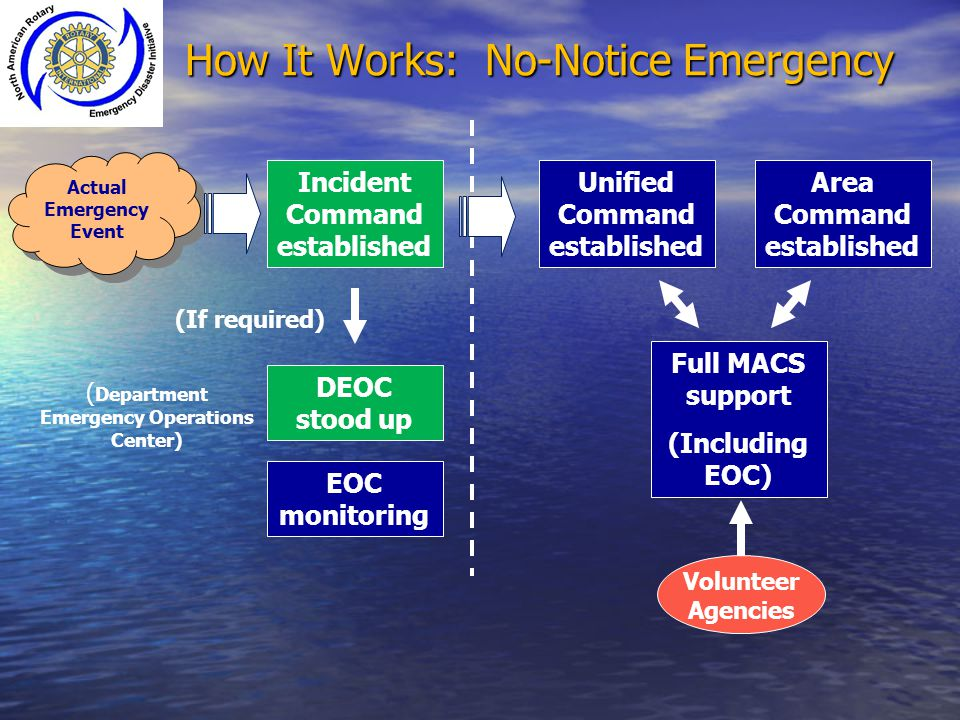 How It Works: No-Notice Emergency Incident Command established Actual Emergency Event Actual Emergency Event Unified Command established Area Command