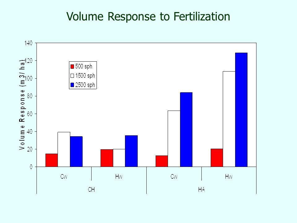 Volume Response to Fertilization