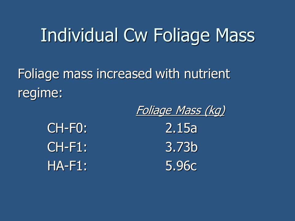Individual Cw Foliage Mass Foliage mass increased with nutrient regime: Foliage Mass (kg) CH-F0:2.15a CH-F1:3.73b HA-F1:5.96c