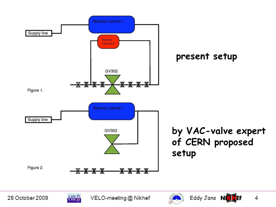 29 October 2009VELO-meeting @ NikhefEddy Jans 4 present setup by VAC-valve expert of CERN proposed setup