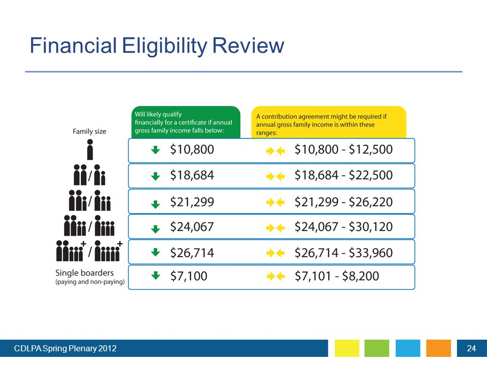 Financial Eligibility Review CDLPA Spring Plenary 201224