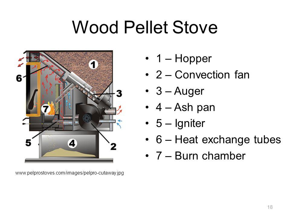 Wood Pellet Stove 1 – Hopper 2 – Convection fan 3 – Auger 4 – Ash pan 5 – Igniter 6 – Heat exchange tubes 7 – Burn chamber 18 www.pelprostoves.com/images/pelpro-cutaway.jpg