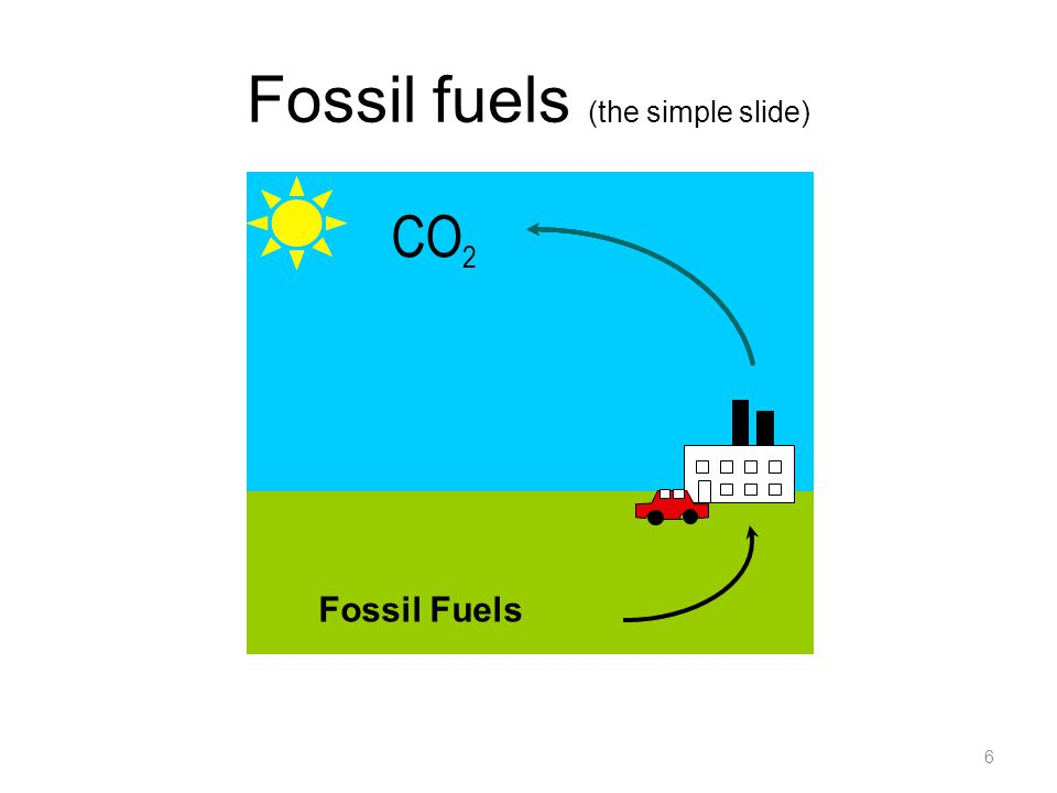 Fossil fuels (the simple slide) 6 CO 2 Fossil Fuels