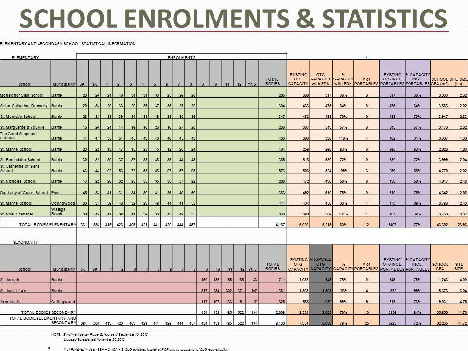 SCHOOL ENROLMENTS & STATISTICS ELEMENTARY AND SECONDARY SCHOOL STATISTICAL INFORMATION ELEMENTARYENROLMENTS* SchoolMunicipalityJKSK123456789101112Yr.