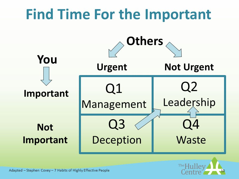 10 Find Time For the Important Urgent Important Not Important Q1 Management Q2 Leadership Q3 Deception Q4 Waste Others You Adapted – Stephen Covey – 7 Habits of Highly Effective People Not Urgent