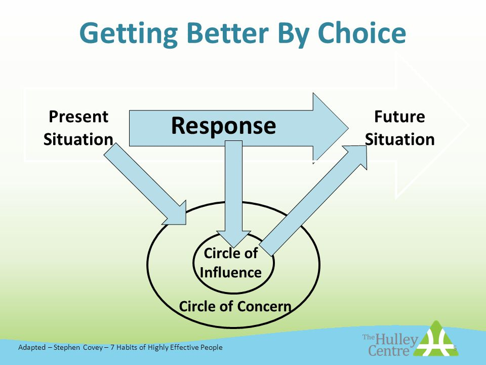 5 Getting Better By Choice Present Situation Response Future Situation Circle of Influence Circle of Concern Adapted – Stephen Covey – 7 Habits of Highly Effective People